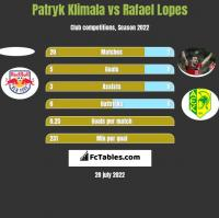 Patryk Klimala vs Rafael Lopes h2h player stats