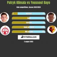 Patryk Klimala vs Youssouf Bayo h2h player stats