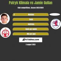 Patryk Klimala vs Jamie Gullan h2h player stats