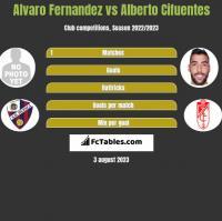 Alvaro Fernandez vs Alberto Cifuentes h2h player stats