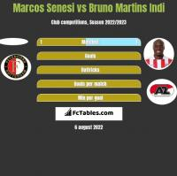 Marcos Senesi vs Bruno Martins Indi h2h player stats