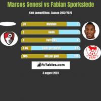 Marcos Senesi vs Fabian Sporkslede h2h player stats
