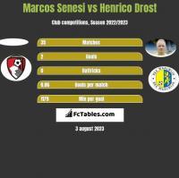 Marcos Senesi vs Henrico Drost h2h player stats