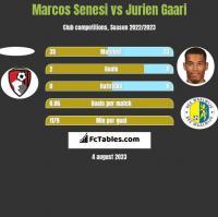 Marcos Senesi vs Jurien Gaari h2h player stats