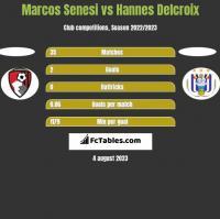 Marcos Senesi vs Hannes Delcroix h2h player stats