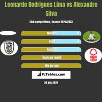 Leonardo Rodrigues Lima vs Alexandre Silva h2h player stats