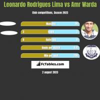 Leonardo Rodrigues Lima vs Amr Warda h2h player stats