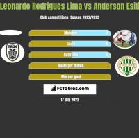 Leonardo Rodrigues Lima vs Anderson Esiti h2h player stats
