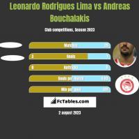 Leonardo Rodrigues Lima vs Andreas Bouchalakis h2h player stats