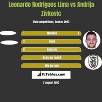 Leonardo Rodrigues Lima vs Andrija Zivković h2h player stats