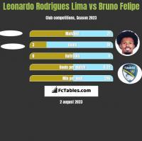 Leonardo Rodrigues Lima vs Bruno Felipe h2h player stats