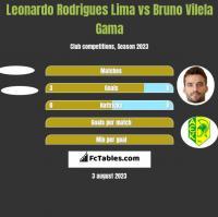Leonardo Rodrigues Lima vs Bruno Vilela Gama h2h player stats