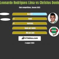 Leonardo Rodrigues Lima vs Christos Donis h2h player stats