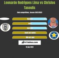Leonardo Rodrigues Lima vs Christos Tasoulis h2h player stats
