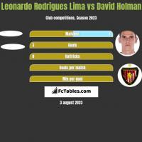 Leonardo Rodrigues Lima vs David Holman h2h player stats