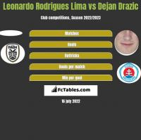 Leonardo Rodrigues Lima vs Dejan Drazic h2h player stats