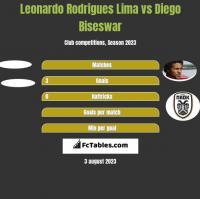 Leonardo Rodrigues Lima vs Diego Biseswar h2h player stats