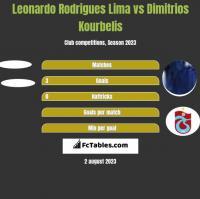 Leonardo Rodrigues Lima vs Dimitrios Kourbelis h2h player stats