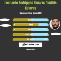 Leonardo Rodrigues Lima vs Dimitris Kolovos h2h player stats