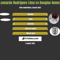 Leonardo Rodrigues Lima vs Douglas Gomes h2h player stats