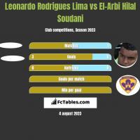 Leonardo Rodrigues Lima vs El-Arbi Hilal Soudani h2h player stats