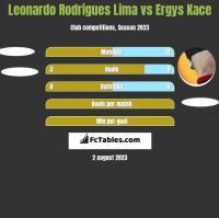 Leonardo Rodrigues Lima vs Ergys Kace h2h player stats