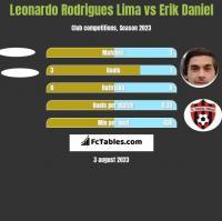 Leonardo Rodrigues Lima vs Erik Daniel h2h player stats
