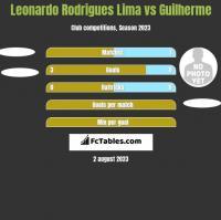 Leonardo Rodrigues Lima vs Guilherme h2h player stats