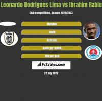 Leonardo Rodrigues Lima vs Ibrahim Rabiu h2h player stats