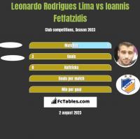 Leonardo Rodrigues Lima vs Ioannis Fetfatzidis h2h player stats