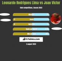 Leonardo Rodrigues Lima vs Joao Victor h2h player stats