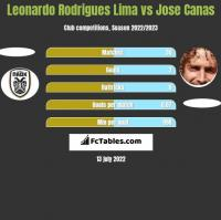 Leonardo Rodrigues Lima vs Jose Canas h2h player stats