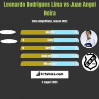 Leonardo Rodrigues Lima vs Juan Angel Neira h2h player stats