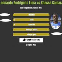 Leonardo Rodrigues Lima vs Khassa Camara h2h player stats