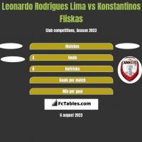 Leonardo Rodrigues Lima vs Konstantinos Fliskas h2h player stats