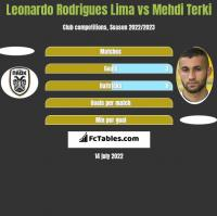 Leonardo Rodrigues Lima vs Mehdi Terki h2h player stats