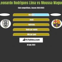 Leonardo Rodrigues Lima vs Moussa Wague h2h player stats