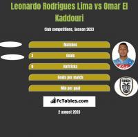 Leonardo Rodrigues Lima vs Omar El Kaddouri h2h player stats
