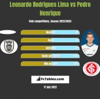 Leonardo Rodrigues Lima vs Pedro Henrique h2h player stats