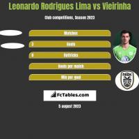 Leonardo Rodrigues Lima vs Vieirinha h2h player stats