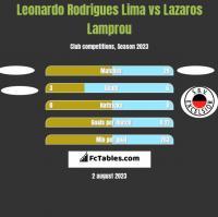 Leonardo Rodrigues Lima vs Lazaros Lamprou h2h player stats