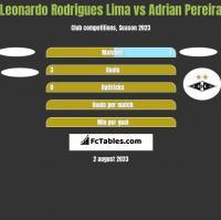 Leonardo Rodrigues Lima vs Adrian Pereira h2h player stats