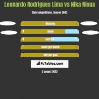 Leonardo Rodrigues Lima vs Nika Ninua h2h player stats