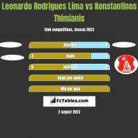 Leonardo Rodrigues Lima vs Konstantinos Thimianis h2h player stats