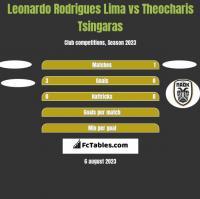 Leonardo Rodrigues Lima vs Theocharis Tsingaras h2h player stats