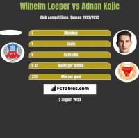 Wilhelm Loeper vs Adnan Kojic h2h player stats