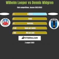 Wilhelm Loeper vs Dennis Widgren h2h player stats