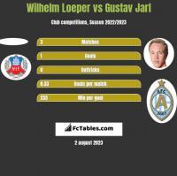 Wilhelm Loeper vs Gustav Jarl h2h player stats
