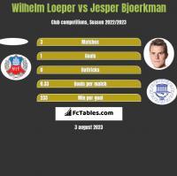 Wilhelm Loeper vs Jesper Bjoerkman h2h player stats