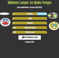 Wilhelm Loeper vs Mads Fenger h2h player stats